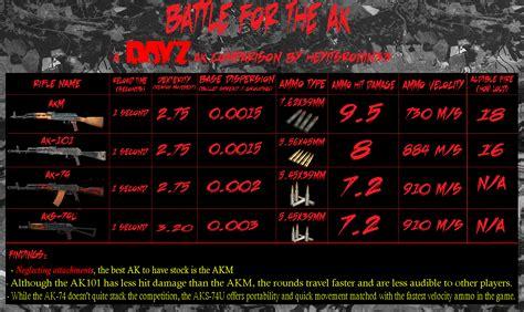 dayz chart ak comparison imgur discussion