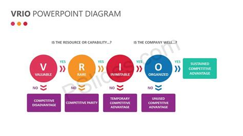 vrio powerpoint diagram pslides