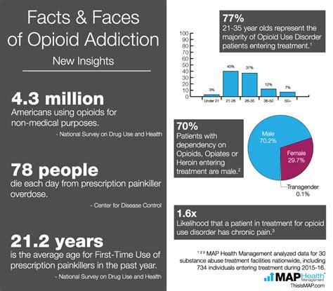 data  young men represent  face  opioid
