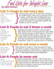 Weight loss diet grocery list Weight Loss and Dieting