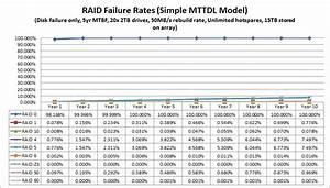 Raid 6 Berechnen : raid5 raid6 5 6 raid kldp ~ Themetempest.com Abrechnung