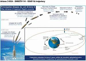 R  Arianespace Flight Va221 Official Launch Discussion