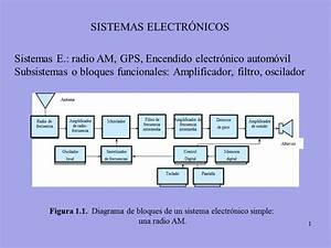 Electr U00f3nica  Sistemas  Se U00f1ales  Errores