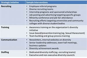 hostile workplace hrinsights With diversity action plan template