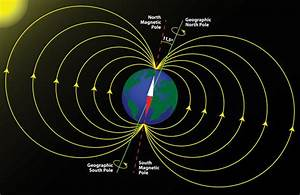 Earth's Magnetic Field Made Quick Flip- Flop