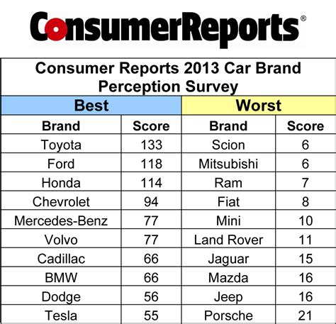Consumer Reports' 2013 Carbrand Perception Survey