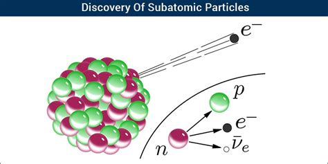 subatomic particles discovery  protons neutrons