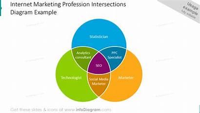 Venn Diagram Intersection Diagrams Ppt Template Marketing