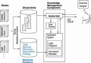 Knowledge Management System Architecture
