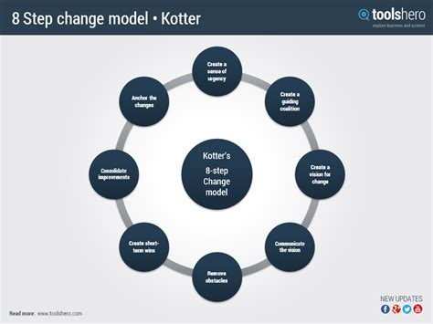 Kotter Model by John Kotter Introduced The 8 Step Change Model To