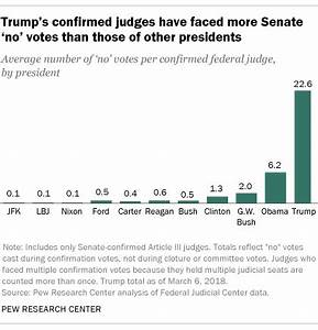 Federal judicial picks have become more contentious. Trump ...