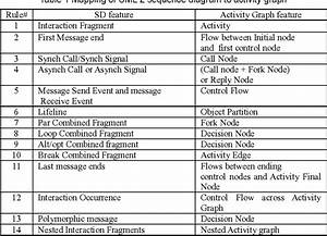 Table 1 From Case Generation Based On Use Case And