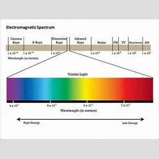 Electromagnetic Radiation; Spectrum Youtube