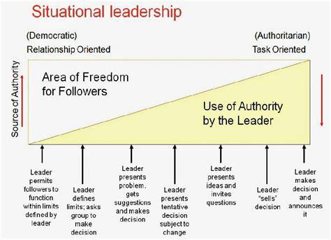 bradpetehoops leadership styles  theories