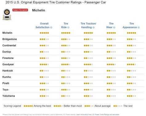 Which Tire Brands Are Top Rated For Your Type Of Vehicle. Registration Email Template Gre Prep Reviews. Pre Weld Heat Treatment Voltage Control Relay. Network Certifications River Tours Of Europe. Office Toolkit Download Daytona Beach Dentist. Home Guaranty Corporation Top Voip Companies. Family Recovery Center Oceanside Ca. Commercial Vehicle Refinance. Electric Underfloor Heating Running Costs