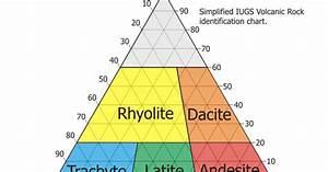Using Qapf Diagram To Classify Igneous Rocks