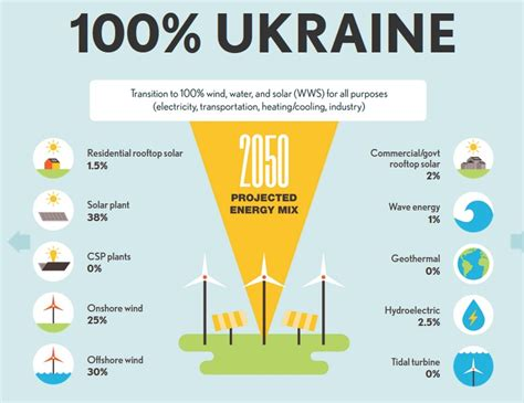 развитие энергетики Energy development