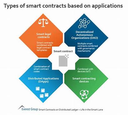 Types Contracts Smart Applications Based Blockchain Legal