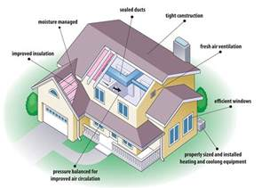 home design diagram eco home familly
