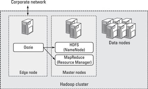 hadoop cluster edge node  hadoop cluster