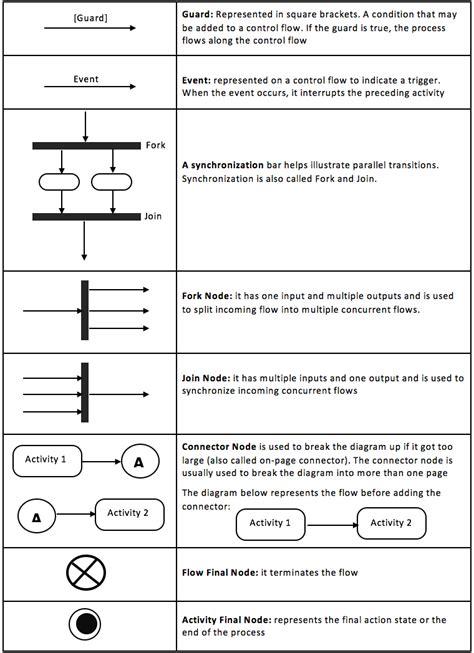 diagrams uml diagrams business process modeling
