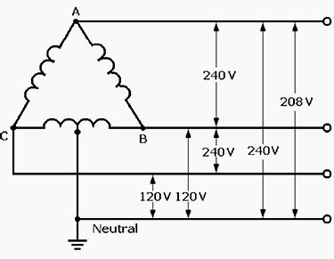 Power Distribution Configurations With Three Lines