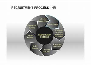 End To End Recruitment Process Diagram