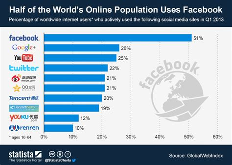 Chart Half Of The World's Online Population Uses Facebook