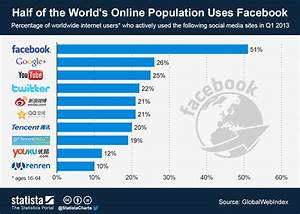 Chart: Half of the World's Online Population Uses Facebook ...