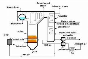 Engineering World  What Is An Air Preheater