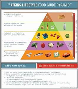 Atkins Diet Food Atkins Diet