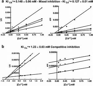 Determination Of The Type Of Inhibition And Inhibition