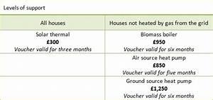 Eco Incentive Renewable heat payments - Renewable energy ...