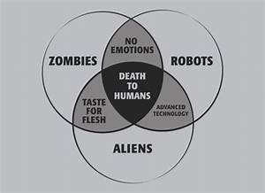 17 Best Images About Funny Venn Diagrams On Pinterest