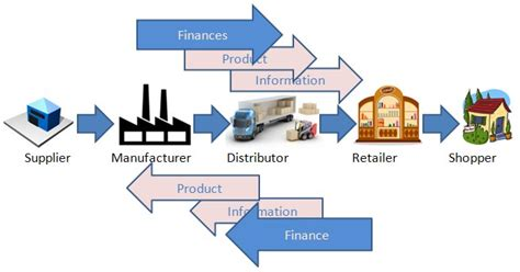 Procurement & Supply Chain Management - Elite Management