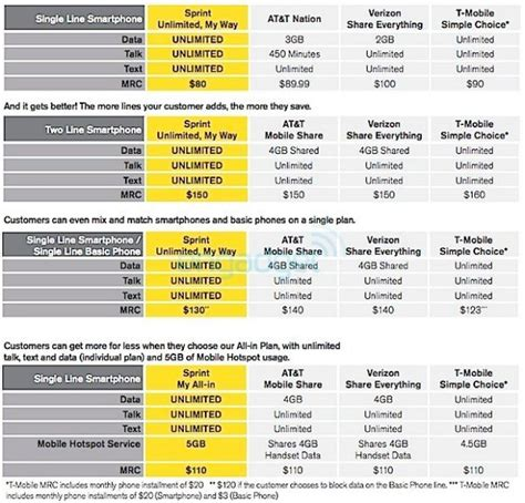 Sprint My Way All In Data Plans With Unlimited Guarantee