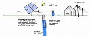 How Solar Well Pumps Work