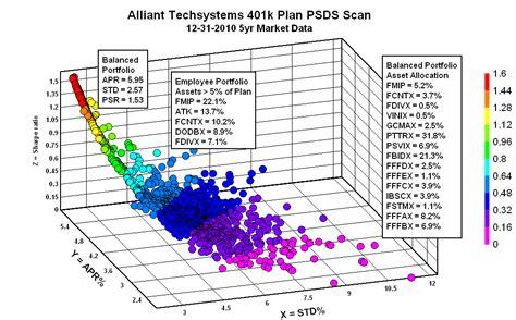 PortfolioDesignScan: Alliant Techsystems 401k Plan PSDS ...