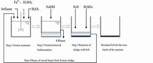 Reuse Of Ferric Sludge By Ferrous Sulfide In The Fenton