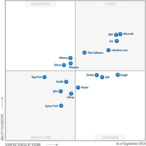 best help desk software gartner microsoft recognized as a leader in gartner vision for