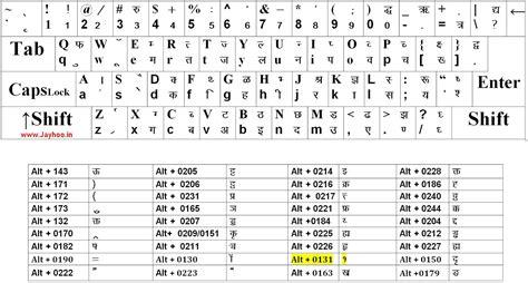 Hindi Typing Keyboard Chart | Mungfali