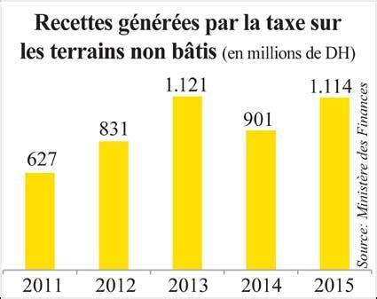 taxe sur les bureaux en ile de taxe sur les terrains non b 226 tis l economiste