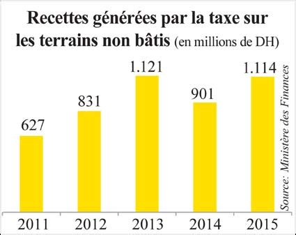 taxe sur les bureaux taxe sur les bureaux en ile de 28 images la taxe sur