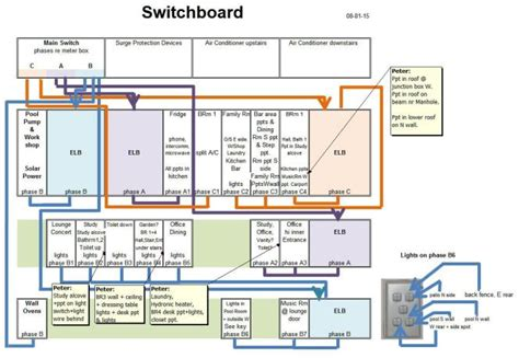 Domestic Wiring Diagram by Domestic Switchboard Wiring Diagram Australia Home
