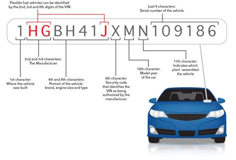 What Is A Vin (vehicle Identification Number)?| Autocheck