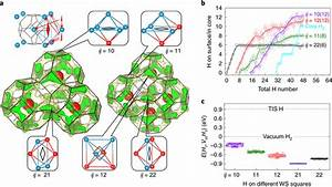 Characterization Of Nanovoid Surfaces And Related Hydrogen