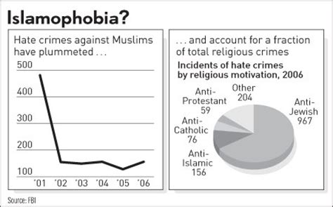 Ibd Editorial Cair Hyping Hate Crime Against Muslims