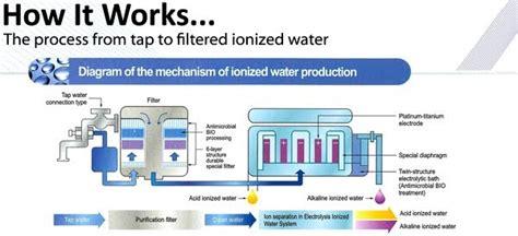 Upekha Water Of Health