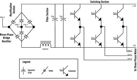 Variable Frequency Drives Motor Speed
