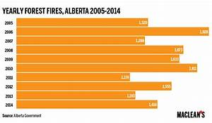 Four Charts That Explain The Fort Mcmurray Wildfire